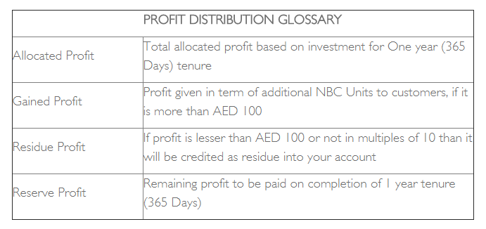 Profit DistrGlossary