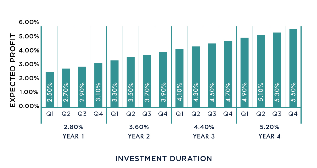 Step Up Graph_Investment Duration E